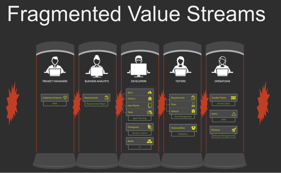 Fragmented Value Streams